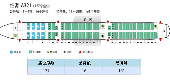 空中客车a321座位图,驾驶舱